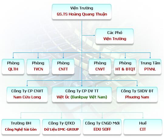 Cơ cấu tổ chức của Viện Công Nghệ Viễn Thông