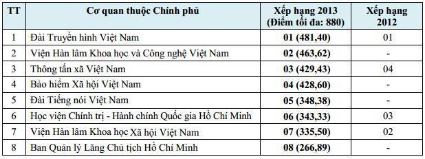 Bảng xếp hạng mức độ Ứng dụng CNTT tổng thể của các cơ quan thuộc Chính phủ