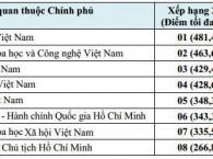 Viện Hàn lâm KHCNVN đứng thứ hai về Ứng dụng CNTT trong các cơ quan thuộc Chính phủ